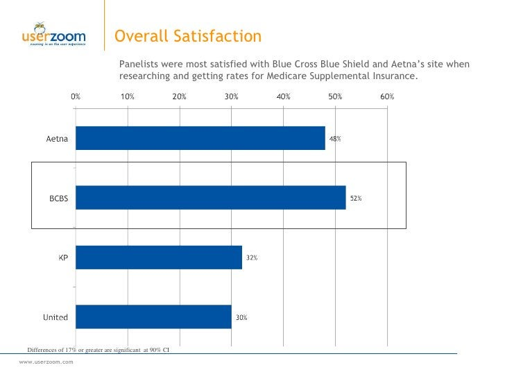 Overall Satisfaction Panelists were most satisfied with Blue Cross Blue Shield and Aetna's site when researching and getti...