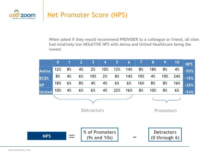Net Promoter Score (NPS) When asked if they would recommend PROVIDER to a colleague or friend, all sites  had relatively l...