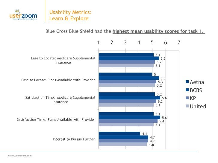 Usability Metrics:  Learn & Explore Blue Cross Blue Shield had the  highest mean usability scores for task 1.