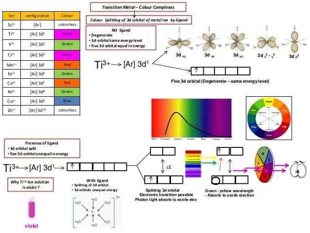 IB Chemistry on Absorption Spectrum and Line Emission/Absorption Spec…