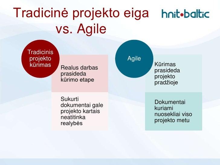 Tradicinė projekto eiga       vs. Agile  Tradicinis   projekto                       Agile   kūrimas     Realus darbas    ...