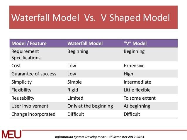 V model in sdlc for Waterfall model vs agile model