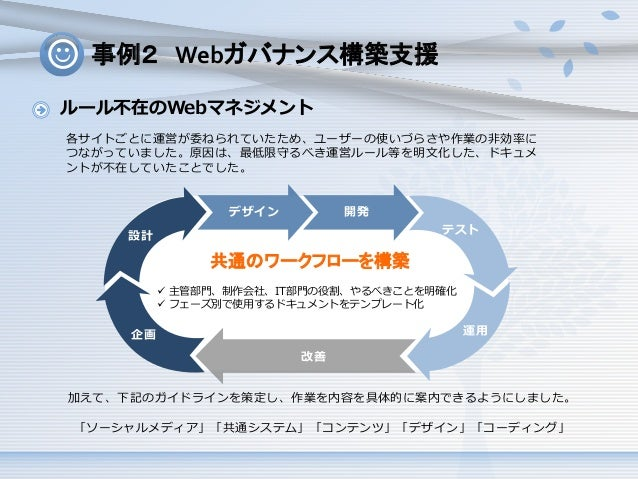 事例2 Webガバナンス構築支援 ルール不在のWebマネジメント 各サイトごとに運営が委ねられていたため、ユーザーの使いづらさや作業の非効率に つながっていました。原因は、最低限守るべき運営ルール等を明文化した、ドキュメ ントが不在していたこと...