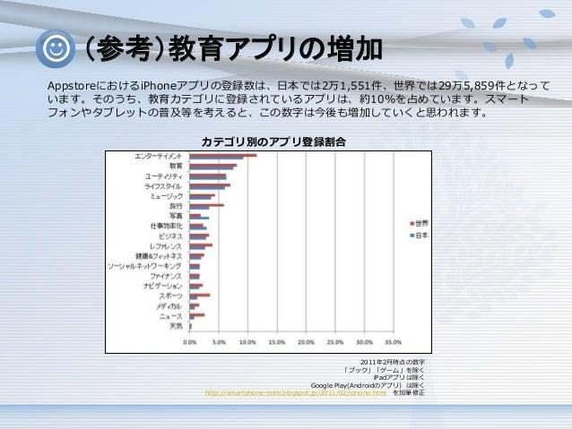 (参考)教育アプリの増加 AppstoreにおけるiPhoneアプリの登録数は、日本では2万1,551件、世界では29万5,859件となって います。そのうち、教育カテゴリに登録されているアプリは、約10%を占めています。スマート フォンやタブ...