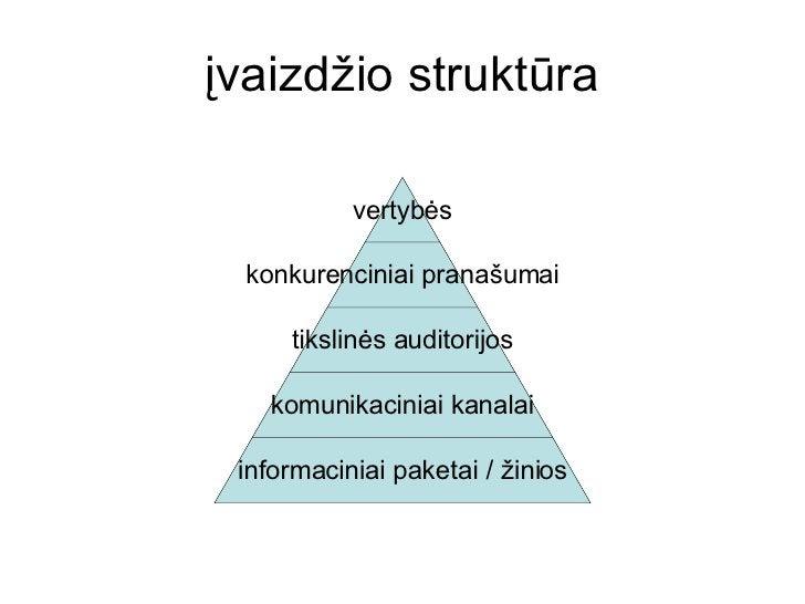 įvaizdžio struktūra vertybės konkurenciniai pranašumai tikslinės auditorijos komunikaciniai kanalai informaciniai paketai ...