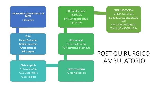 POST QUIRURGICO AMBULATORIO PROGRESAR CONSISTENCIA DE DIETA >Semana 6 Evitar Picante/Irritantes Bebidas gaseosas Grasa sat...