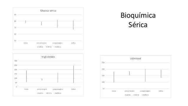 Bioquímica Sérica