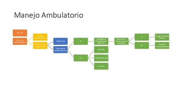 Manejo Ambulatorio IMC >35 Con o sin comorbilidades Consulta multidisciplinaria Mínimo 6 meses de seguimiento Adherencia T...