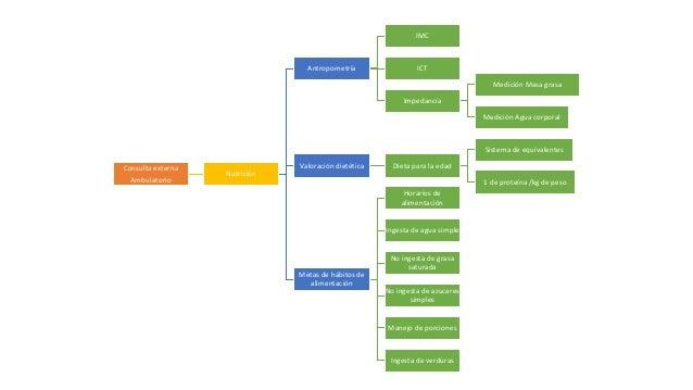 Consulta externa Ambulatorio Nutrición Antropometría IMC ICT Impedancia Medición Masa grasa Medición Agua corporal Valorac...