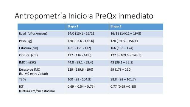 Etapa 1 Etapa 2 Edad (años/meses) 14/0 (13/1 - 16/11) 16/11 (14/11 – 19/8) Peso (kg) 120 (93.6 - 136.6) 128 ( 94.5 – 156.4...