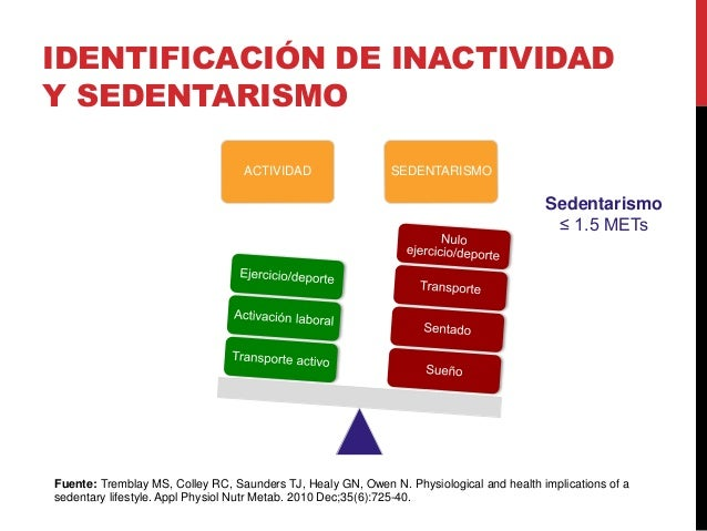 IDENTIFICACIÓN DE INACTIVIDAD Y SEDENTARISMO ACTIVIDAD SEDENTARISMO Sedentarismo ≤ 1.5 METs Fuente: Tremblay MS, Colley RC...