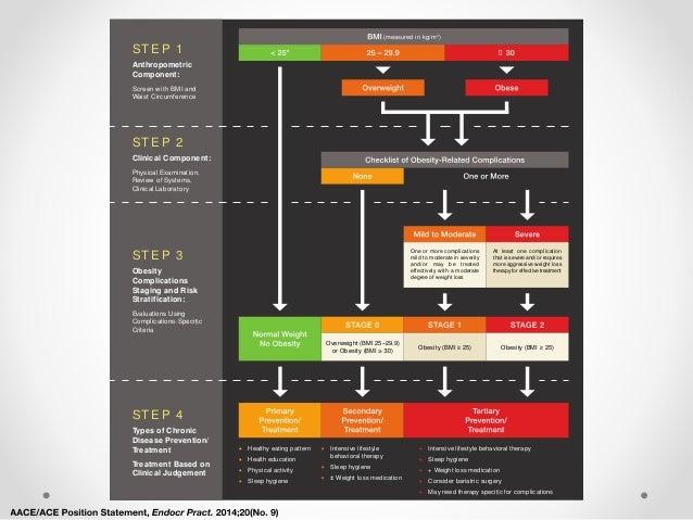 Paso 2: Complicaciones relacionadas y componente clínico • Aquellos con diagnóstico de sobrepeso u obesidad • Evaluación d...