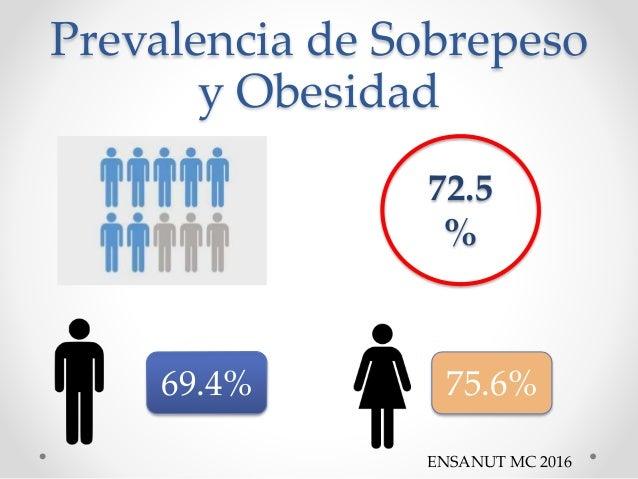 Prevalencia de Sobrepeso y Obesidad 72.5 % 69.4% 75.6% ENSANUT MC 2016