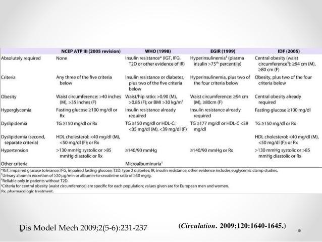 ATP III Dis Model Mech 2009;2(5-6):231-237 Requerimiento absoluto Ninguno Criterios 3 de los siguientes 5 criterios Obesid...