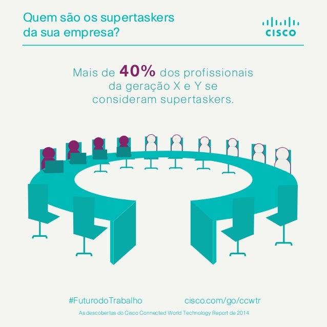 Quem são os supertaskers da sua empresa? cisco.com/go/ccwtr As descobertas do Cisco Connected World Technology Report de 2...