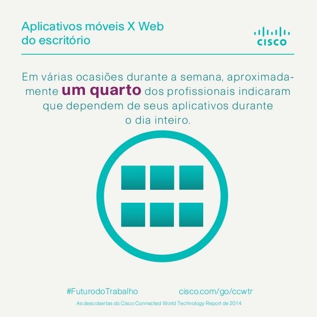 Aplicativos móveis X Web do escritório Em várias ocasiões durante a semana, aproximada- mente um quarto dos profissionais ...