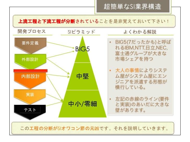 超簡単なSI業界構造上流工程と下流工程が分断されていることを是非覚えておいて下さい!開発プロセス    SIピラミッド       よくわかる解説要件定義                • BIG5(7だったかも)と呼ば           ...