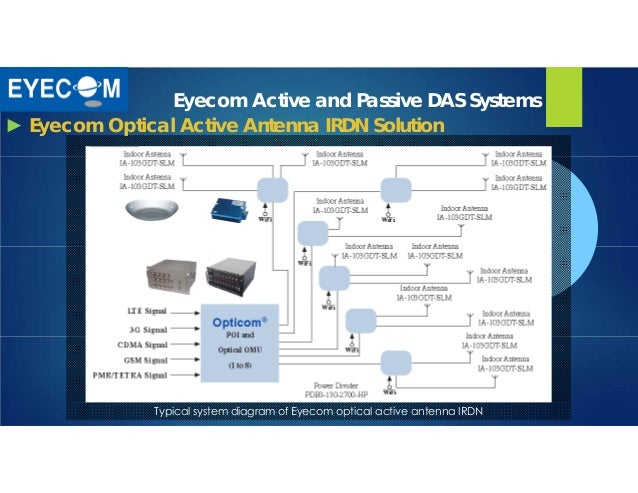 An Introduction To Eyecom Technologies Ltd
