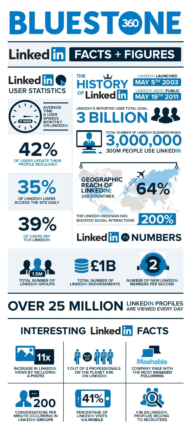 300M PEOPLE USE LINKEDIN AVERAGE TIME A USER SPENDS MONTHLY ON LINKEDIN OF USERS UPDATE THEIR PROFILE REGULARLY OF USERS P...