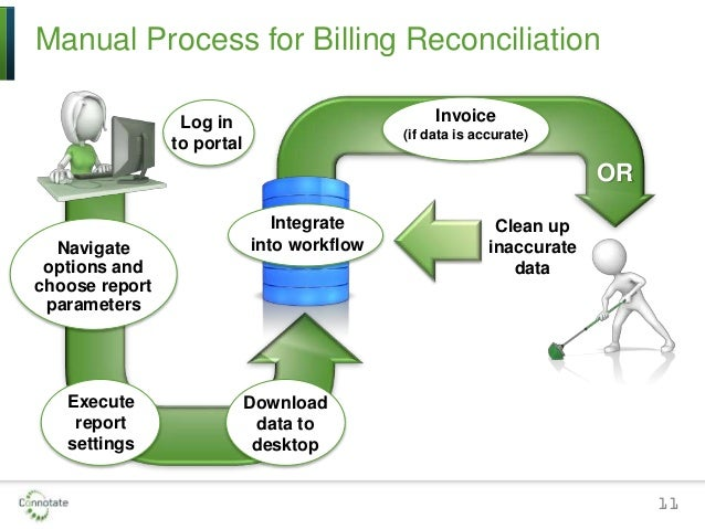 10 steps to the medical billing process Hipaa effects the billing process in that one needs to maintain hipaa compliance as far as confidentiality and the handling of the medical record icd, cpt, and hcpcs influence the billing process.