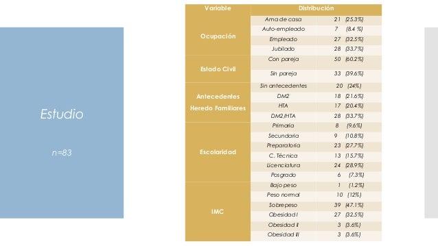 Estudio n=83 Variable Distribución Ocupación Ama de casa 21 (25.3%) Auto-empleado 7 (8.4 %) Empleado 27 (32.5%) Jubilado 2...
