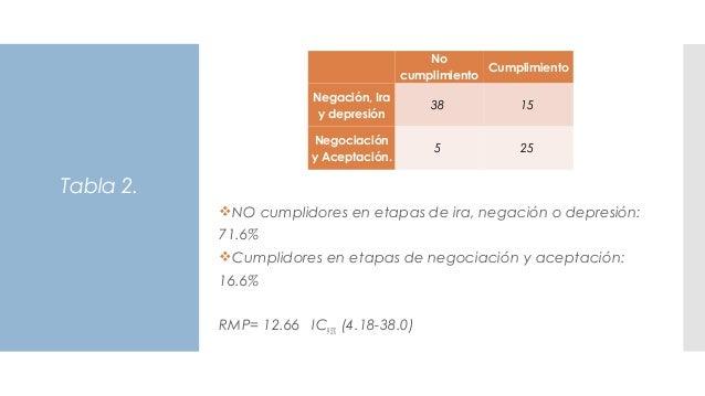 Tabla 2.  No cumplimiento Cumplimiento Negación, Ira y depresión 38 15 Negociación y Aceptación. 5 25 NO cumplidores en ...
