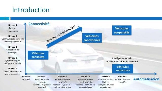 Modèle d'auto-organisation pour les protocoles de routage dans les réseaux ad hoc de véhicules : application à la perception élargie et à la localisation coopératives Slide 3