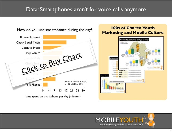 Data: Smartphones aren't for voice calls anymoreHow do you use smartphones during the day?                           100s ...