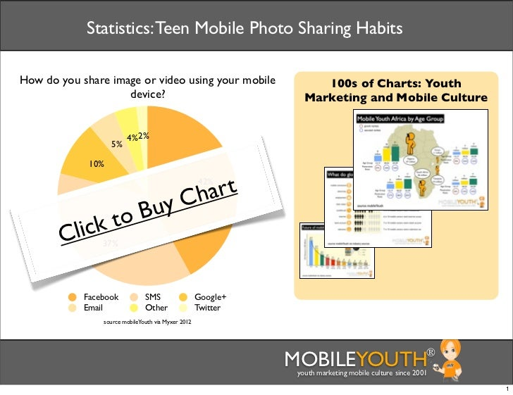 Statistics: Teen Mobile Photo Sharing HabitsHow do you share image or video using your mobile                   100s of Ch...