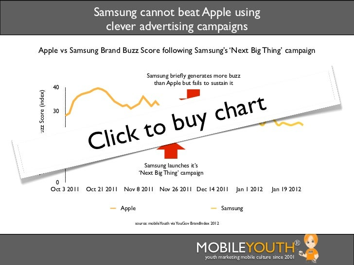 Samsung cannot beat Apple using                                                   clever advertising campaigns Apple vs Sa...