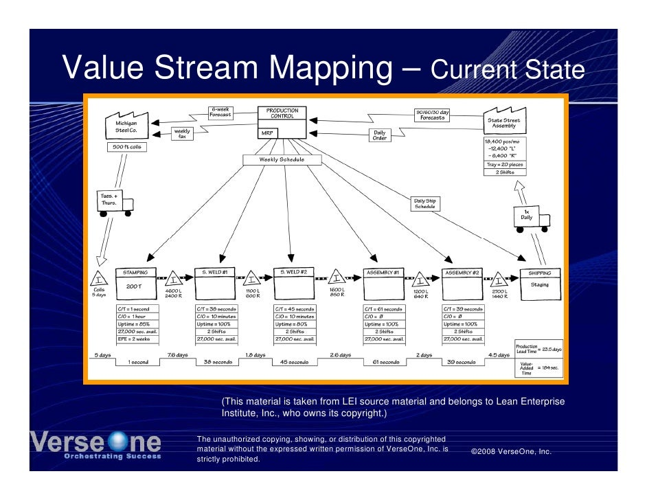 Value Stream Mapping – Current State                    (This material is taken from LEI source material and belongs to Le...