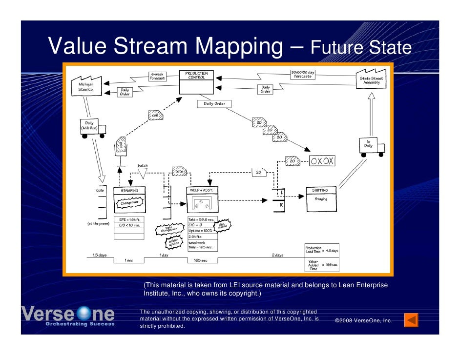 Value Stream Mapping – Future State              (This material is taken from LEI source material and belongs to Lean Ente...