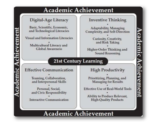 Some 21ST Century skillsDigital age literacy• Basic, Scientific andTechnological literacies• Visual and informationliterac...