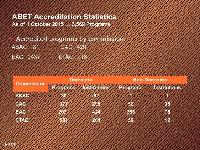 ABET Accreditation | Electrical Engineering