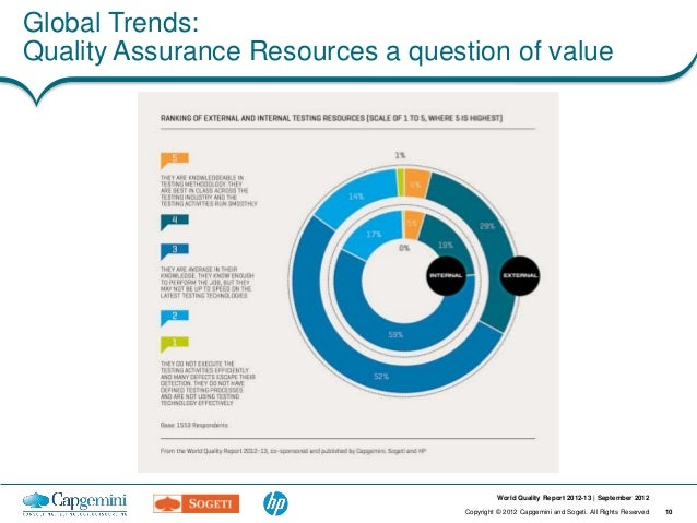 Global Trends:Quality Assurance Resources a question of value                                             World Quality Re...