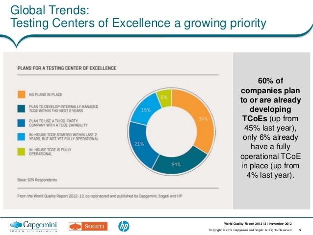 Global Trends:Testing Centers of Excellence a growing priority                                                            ...