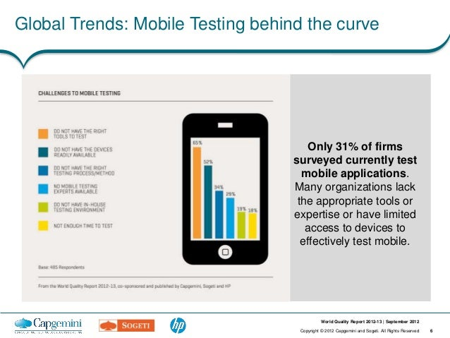 Global Trends: Mobile Testing behind the curve                                       Only 31% of firms                    ...