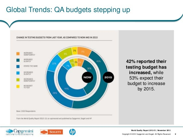 Global Trends: QA budgets stepping up                                      42% reported their                             ...
