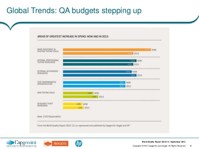 Global Trends: QA budgets stepping up Figure 3 Areas of Greatest Increase in Spend                                        ...
