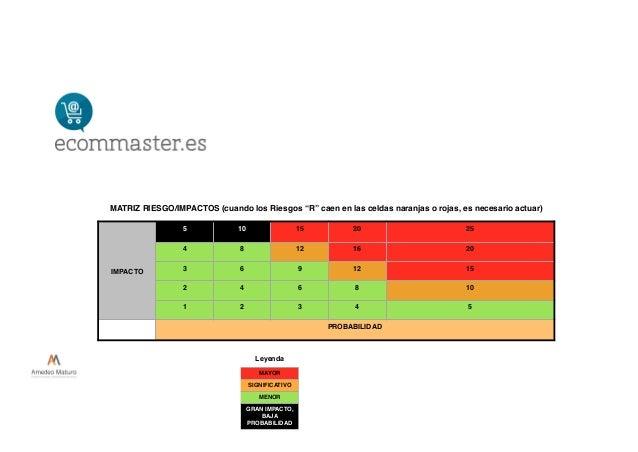 """MATRIZ RIESGO/IMPACTOS (cuando los Riesgos """"R"""" caen en las celdas naranjas o rojas, es necesario actuar) IMPACTO 5 10 15 2..."""