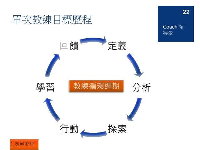 單次教練目標歷程 定義 分析 探索行動 學習 回饋 22 1.發展歷程 Coach 領 導學