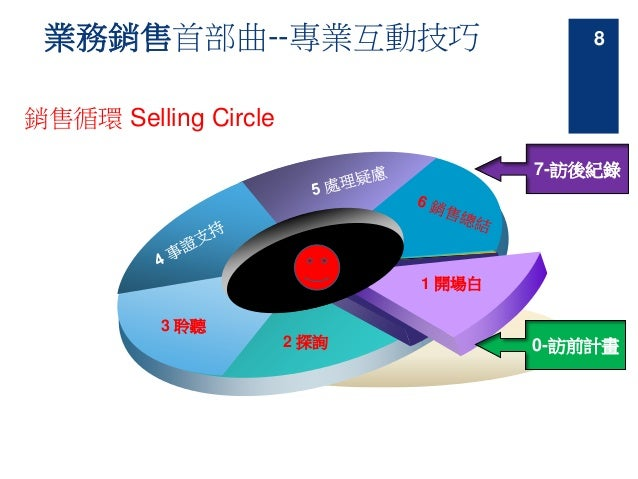業務銷售首部曲--專業互動技巧 銷售循環 Selling Circle 3 聆聽 2 探詢 1 開場白 0-訪前計畫 7-訪後紀錄 8