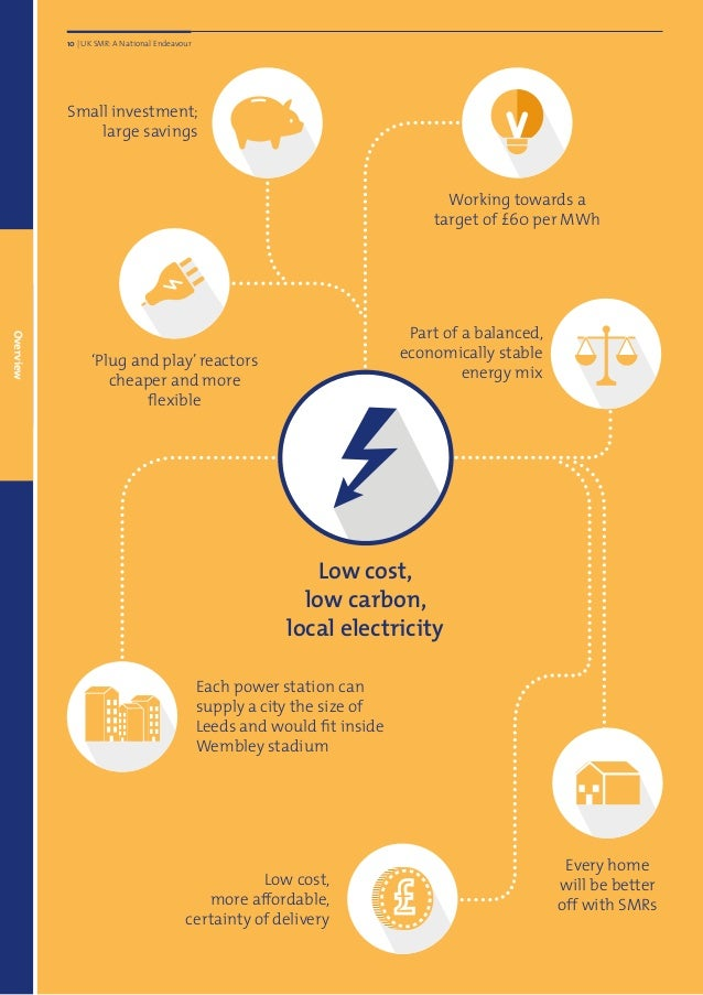 Low cost, low carbon, local electricity Low cost, more affordable, certainty of delivery Small investment; large savings E...