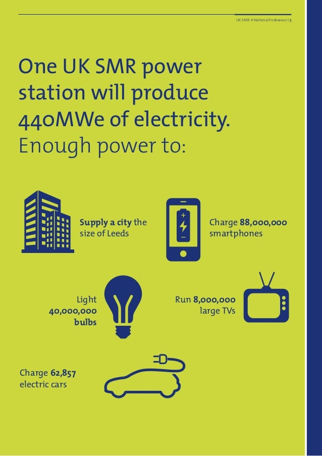 One UK SMR power station will produce 440MWe of electricity. Enough power to: Supply a city the size of Leeds Light 40,000...