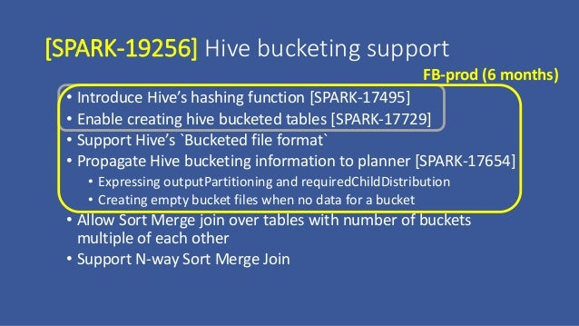 Hive Bucketing in Apache Spark