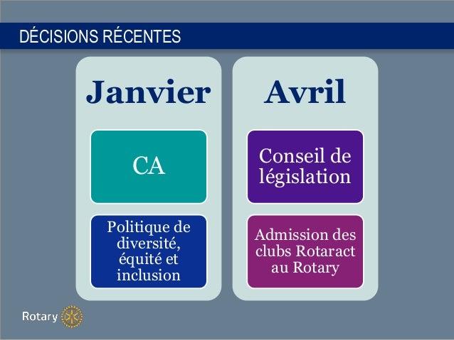 DÉCISIONS RÉCENTES Janvier CA Politique de diversité, équité et inclusion Avril Conseil de législation Admission des clubs...