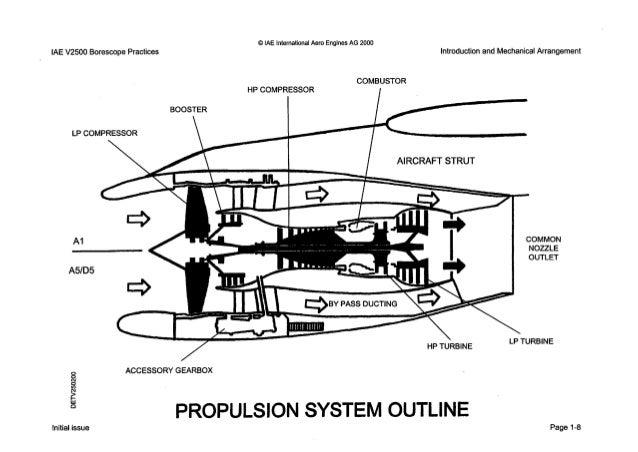 iae v2500 manual cfm56-7b diagram iae v2500 engine diagram #11