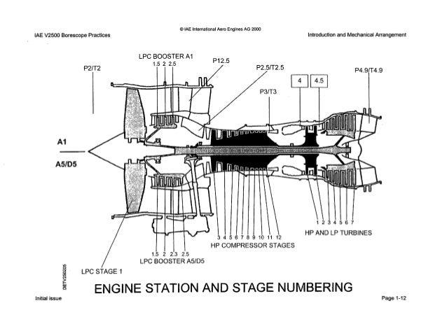Iae V2500 Engine Diagram Turbofan Engine Diagram Wiring