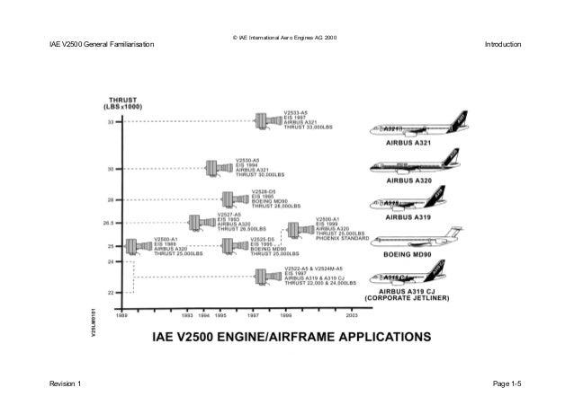 v2500 gf issue 01 rh slideshare net V2500 Jet Engine V2500 Engine Specs