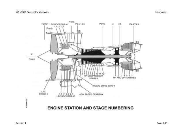 Iae V2500 Engine Diagram | Wiring Diagram
